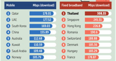 BUSINESS: INTERNET-BROAD BAND- Thailand tops internet speed testing